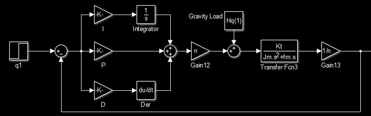 Simulink control diagram